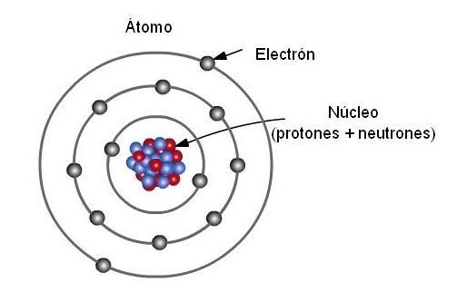 O que e o que são as partículas subatômicas? 15