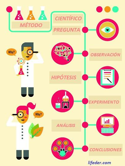 As 6 etapas do método científico e suas características 1
