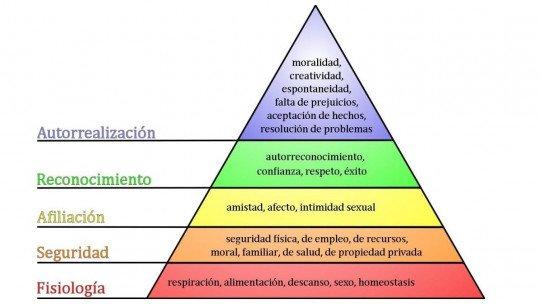 Pirâmide de Maslow: a hierarquia das necessidades humanas 1