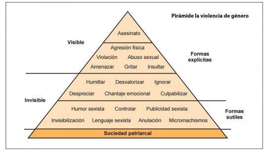 A pirâmide da violência machista 23