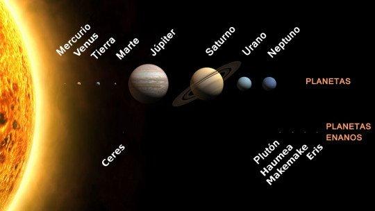Os 8 planetas do Sistema Solar (ordenados e com suas características) 1