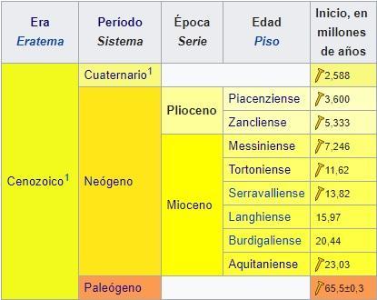 Plioceno: características, subdivisões, flora e fauna 4
