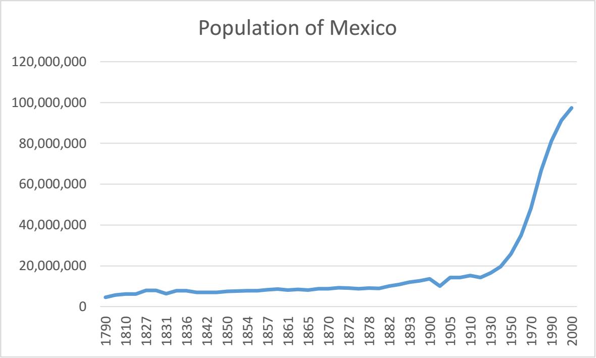 México após a independência: situação política e econômica 2