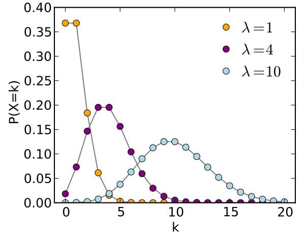 Distribuição de Poisson: fórmulas, equações, modelo, propriedades 24