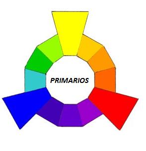 O que são as cores primária, secundária e terciária? 1