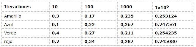 Probabilidade de frequência: conceito, como é calculado e exemplos 2