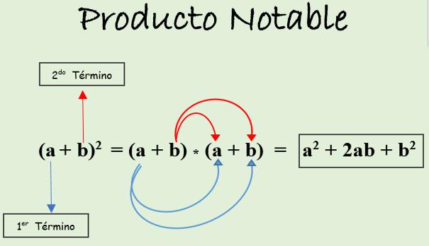 Produtos notáveis: explicação e exercícios resolvidos 1