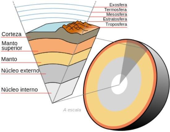 Qual é a profundidade da terra? 1
