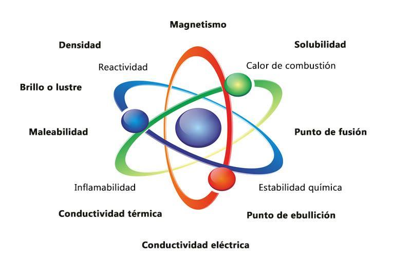 Propriedades características da matéria (física e química) 1