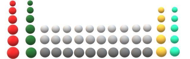 Propriedades periódicas dos elementos e suas características 1