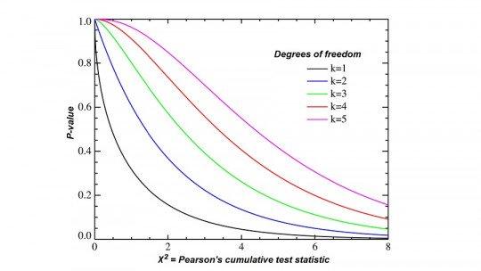 Teste qui-quadrado (χ²): o que é e como é usado em estatística 1