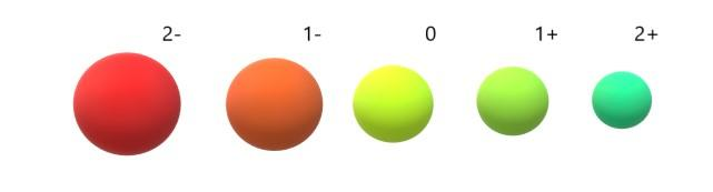 Propriedades periódicas dos elementos e suas características 2