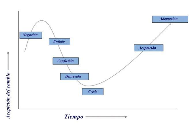 Resistência à mudança organizacional: gestão, causas e técnicas 4