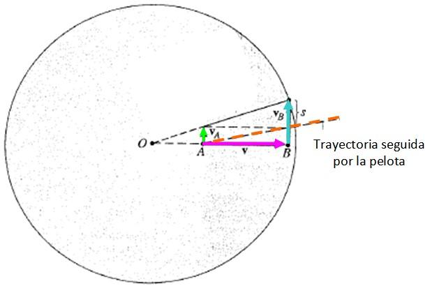 Movimento de rotação da Terra: características e consequências 6