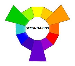 O que são as cores primária, secundária e terciária? 2