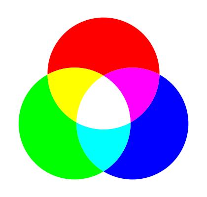 O que são as cores primária, secundária e terciária? 7