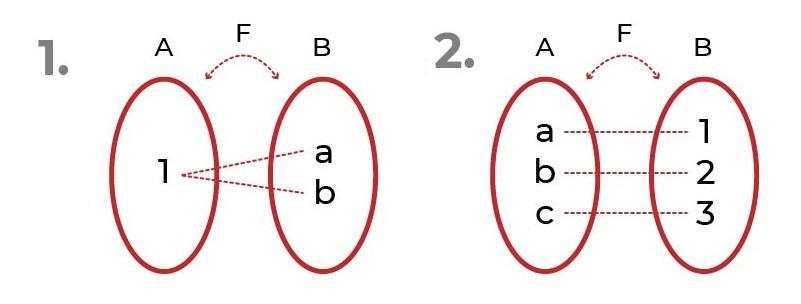 Função overjective: definição, propriedades, exemplos 1