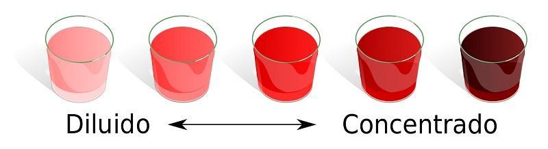 O que é uma solução diluída? Fatores e exemplos 19