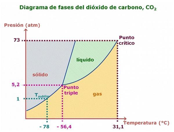 20 Exemplos de Sublimação Química e Características 61