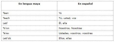 Quais são os pronomes em maia? (Com exemplos) 2