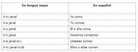 Quais são os pronomes em maia? (Com exemplos) 5