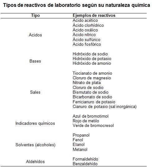 Reagentes de laboratório: classificação, preparação e funções 2
