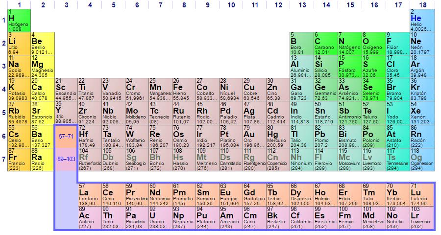 Para que serve a tabela periódica? 7 usos importantes 15