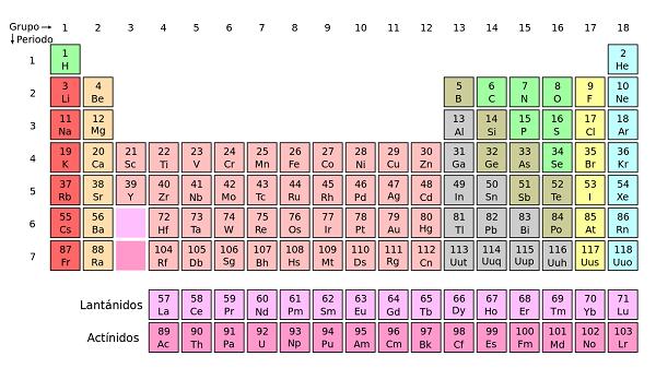 O que estuda a química? 5