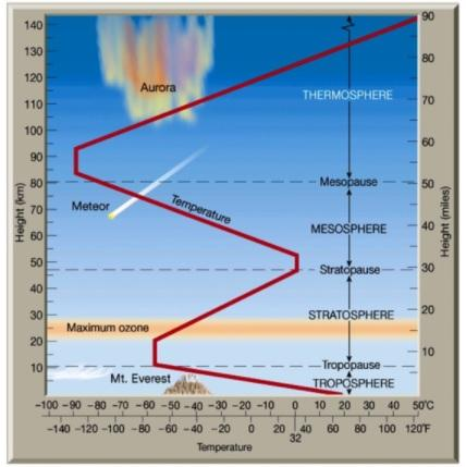 Qual é a temperatura média da atmosfera? 1
