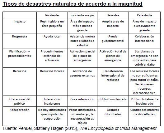 Como os desastres naturais são classificados? 2