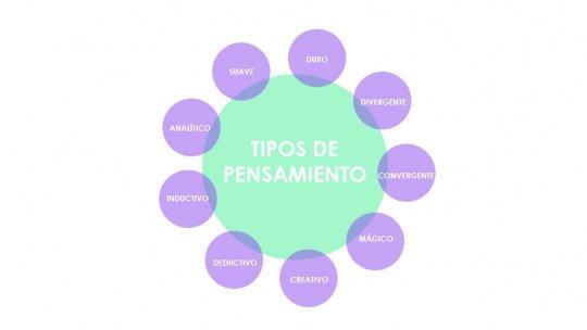 Os 9 tipos de pensamento e suas características 1