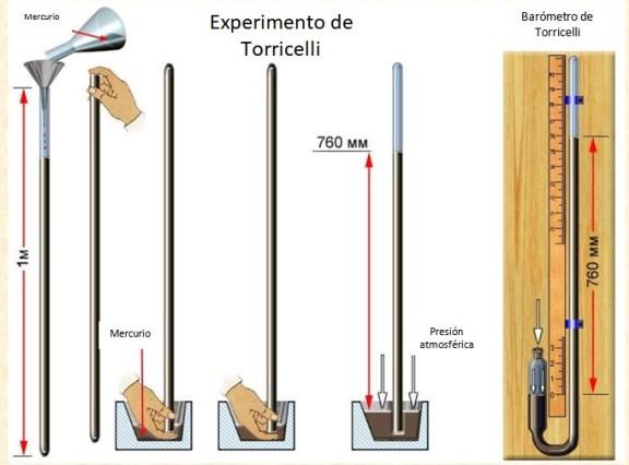 Experimento Torricelli: medições de pressão atmosférica, importância 1
