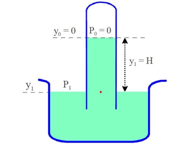 Experimento Torricelli: medições de pressão atmosférica, importância 2