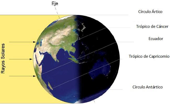 Movimento de translação da terra: características, consequências 6