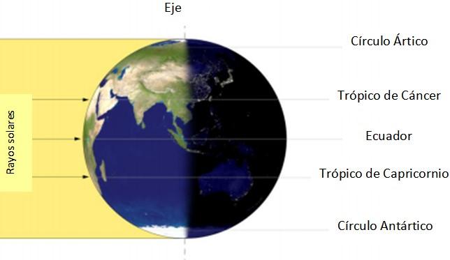 Movimento de translação da terra: características, consequências 8