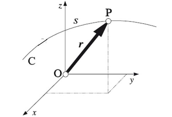 Trajetória em física: características, tipos, exemplos e exercícios 1