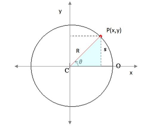 Trajetória em física: características, tipos, exemplos e exercícios 5