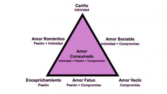 A teoria triangular do amor de Sternberg 1
