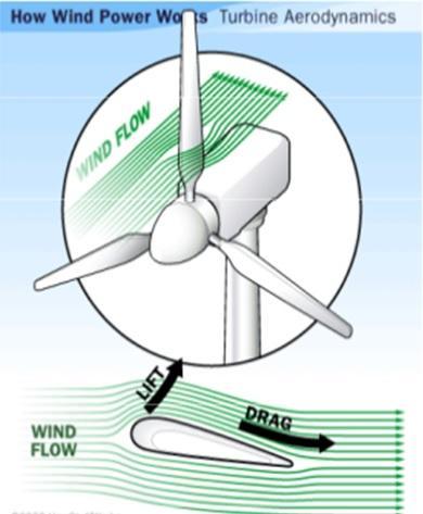 Como você pode tirar proveito da energia eólica? 3