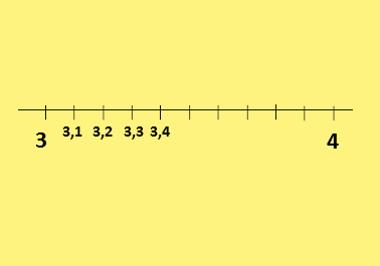 Qual é a localização de números inteiros e decimais? 3