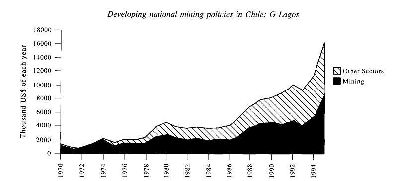 Os 5 recursos naturais mais importantes do Chile 3