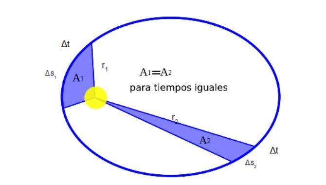 Velocidade areolar: como são calculados e resolvidos os exercícios 2