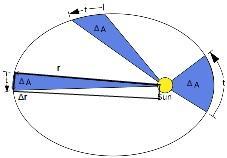 Velocidade areolar: como são calculados e resolvidos os exercícios 7