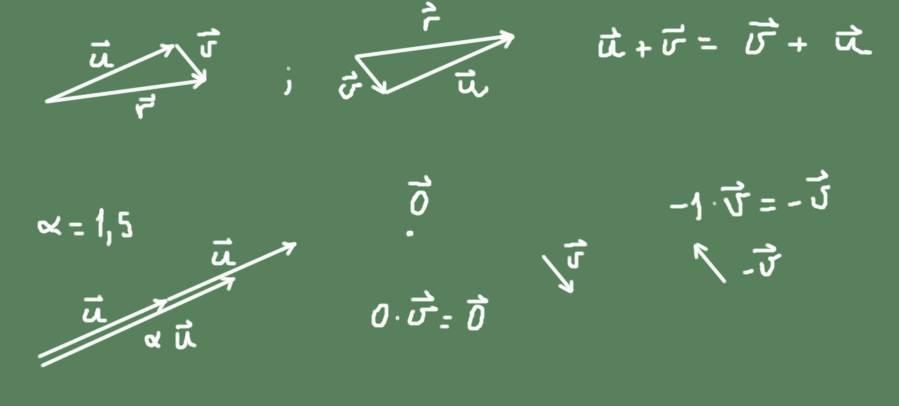Espaço vetorial: base e dimensão, axiomas, propriedades 2