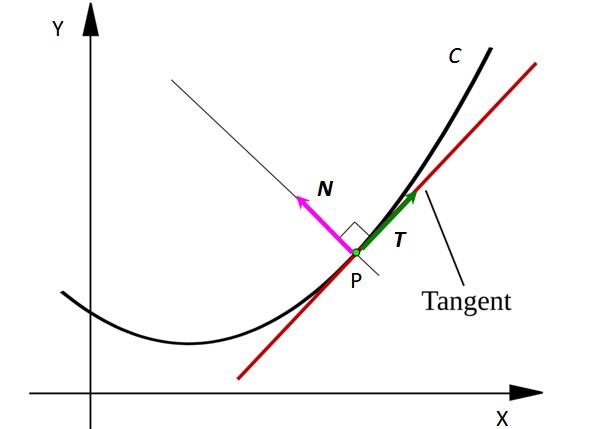 Vetor normal: cálculo e exemplo 1