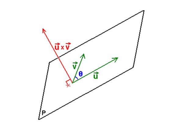 Vetor normal: cálculo e exemplo 3