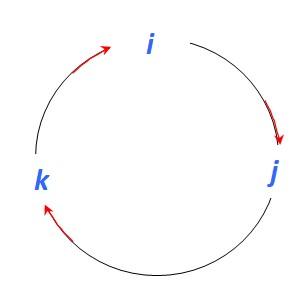 Vetor normal: cálculo e exemplo 4