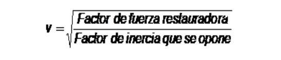 Ondas mecânicas: características, propriedades, fórmulas, tipos 5