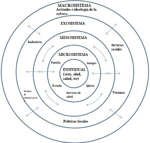 Modelo Ecológico de Bronfenbrenner: sistemas e críticas