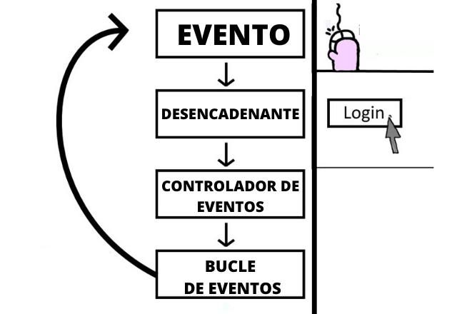 Programação orientada a eventos: recursos, exemplos, benefícios, aplicativos